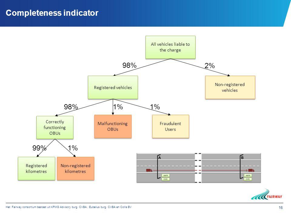 Het Fairway consortium bestaat uit KPMG Advisory burg. CVBA, Eubelius burg. CVBA en Collis BV 16 Completeness indicator Correctly functioning OBUs All