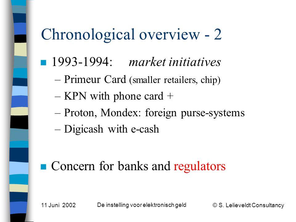 © S. Lelieveldt Consultancy 11 Juni 2002 De instelling voor elektronisch geld Chronological overview - 2 n 1993-1994: market initiatives –Primeur Card