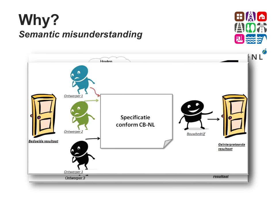 Why Semantic misunderstanding