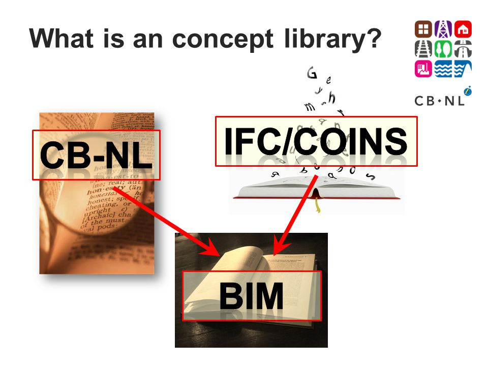 What is an concept library