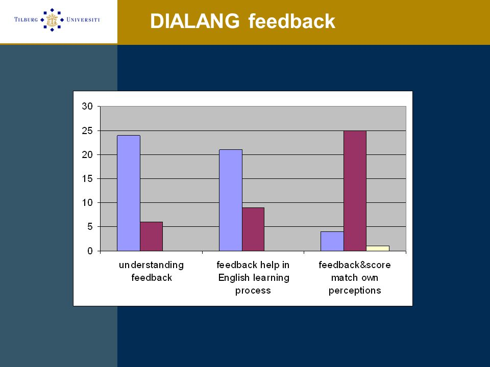 DIALANG feedback