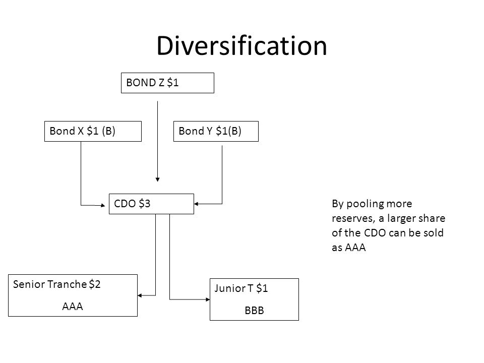 Diversification Bond X $1 (B)Bond Y $1(B) CDO $3 Senior Tranche $2 AAA Junior T $1 BBB BOND Z $1 By pooling more reserves, a larger share of the CDO can be sold as AAA