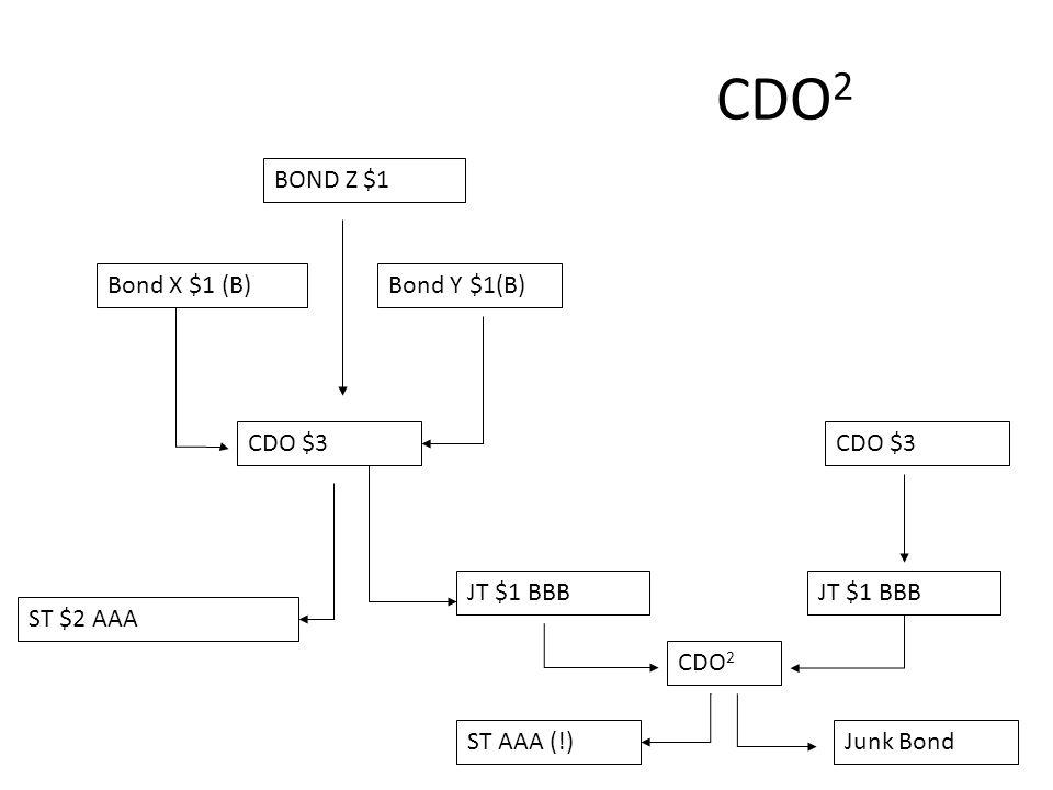 CDO 2 Bond X $1 (B)Bond Y $1(B) CDO $3 ST $2 AAA JT $1 BBB BOND Z $1 CDO $3 JT $1 BBB CDO 2 ST AAA (!)Junk Bond