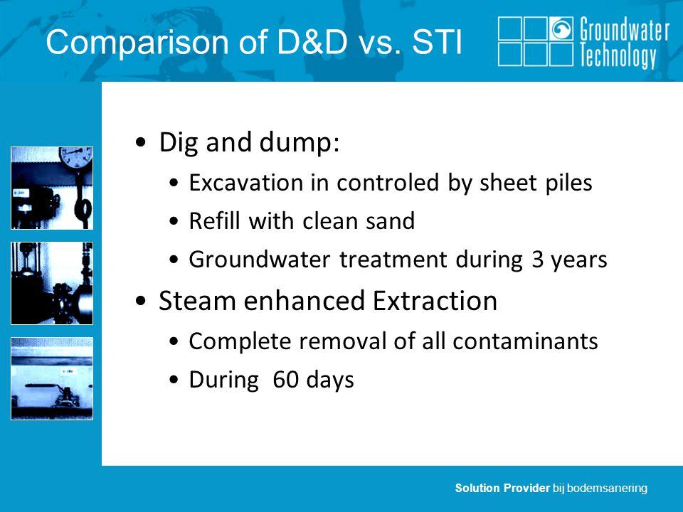 Solution Provider bij bodemsanering Comparison of D&D vs.
