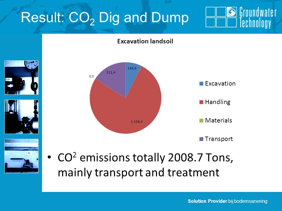 Solution Provider bij bodemsanering Result: CO 2 Dig and Dump CO 2 emissions totally Tons, mainly transport and treatment