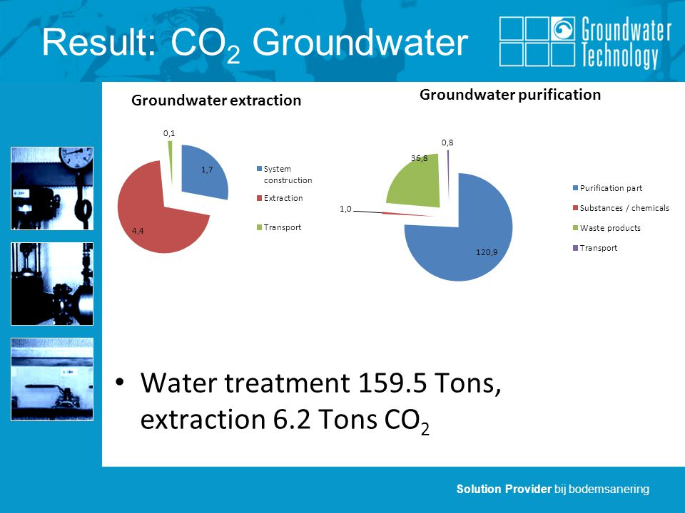 Solution Provider bij bodemsanering Result: CO 2 Groundwater Water treatment Tons, extraction 6.2 Tons CO 2