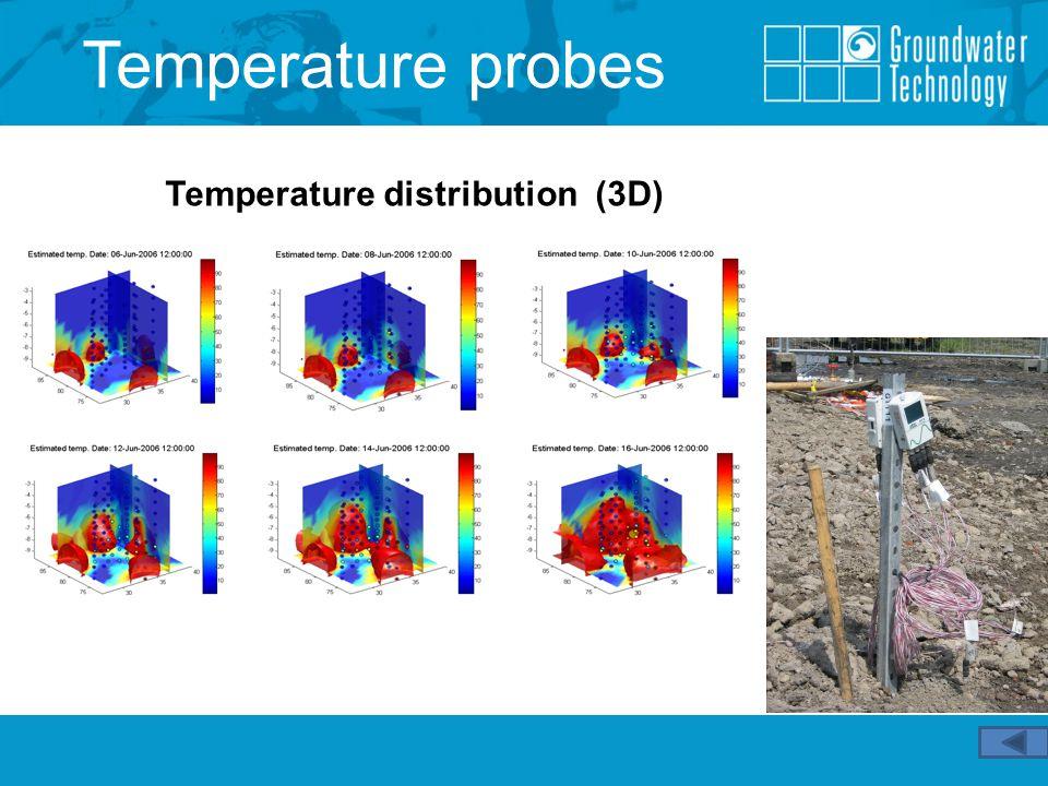 Temperature probes Temperature distribution (3D)