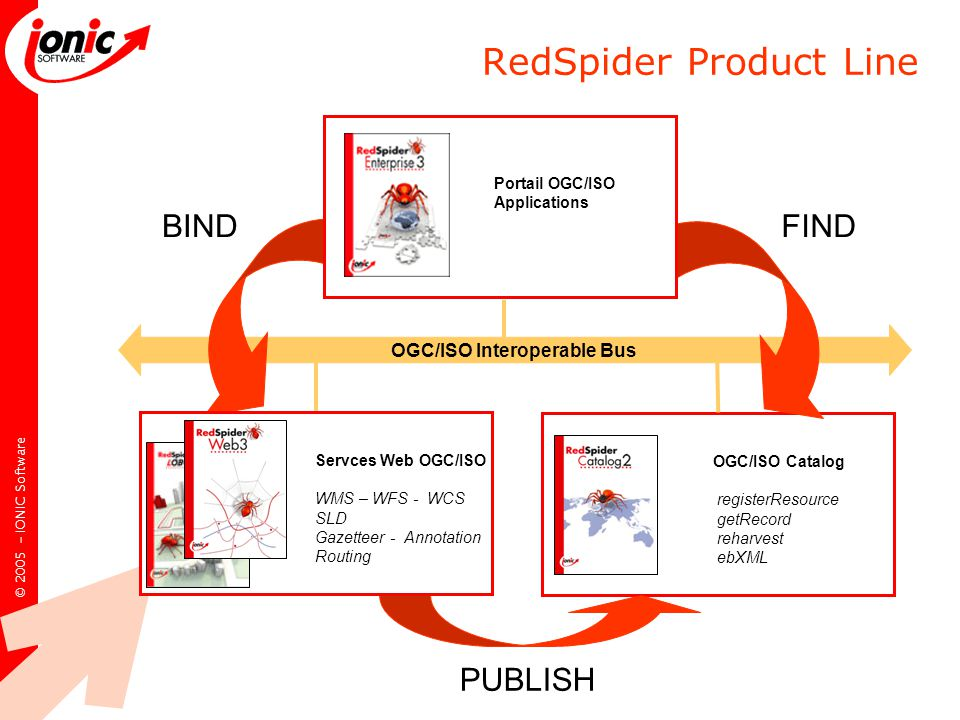 © IONIC Software RedSpider Product Line OGC/ISO Interoperable Bus OGC/ISO Catalog registerResource getRecord reharvest ebXML PUBLISH FIND BIND Servces Web OGC/ISO WMS – WFS - WCS SLD Gazetteer - Annotation Routing Portail OGC/ISO Applications