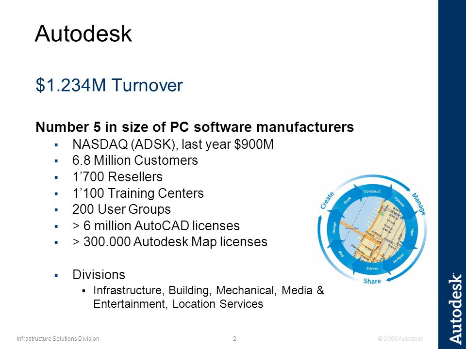 © 2005 Autodesk2 Infrastructure Solutions Division Autodesk $1.234M Turnover Number 5 in size of PC software manufacturers  NASDAQ (ADSK), last year $900M  6.8 Million Customers  1'700 Resellers  1'100 Training Centers  200 User Groups  > 6 million AutoCAD licenses  > Autodesk Map licenses  Divisions  Infrastructure, Building, Mechanical, Media & Entertainment, Location Services