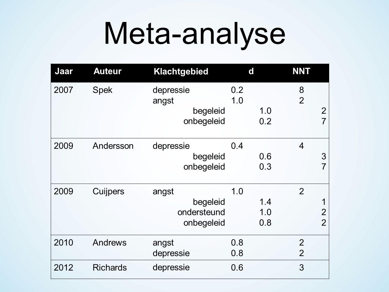 JaarAuteurKlachtgebieddNNT 2007Spekdepressie angst begeleid onbegeleid 0.2 1.0 0.2 8 2 7 2009Anderssondepressie begeleid onbegeleid 0.4 0.6 0.3 4 3 7 2009Cuijpersangst begeleid ondersteund onbegeleid 1.0 1.4 1.0 0.8 2 1 2 2010Andrewsangst depressie 0.8 2222 2012Richardsdepressie0.63 Meta-analyse