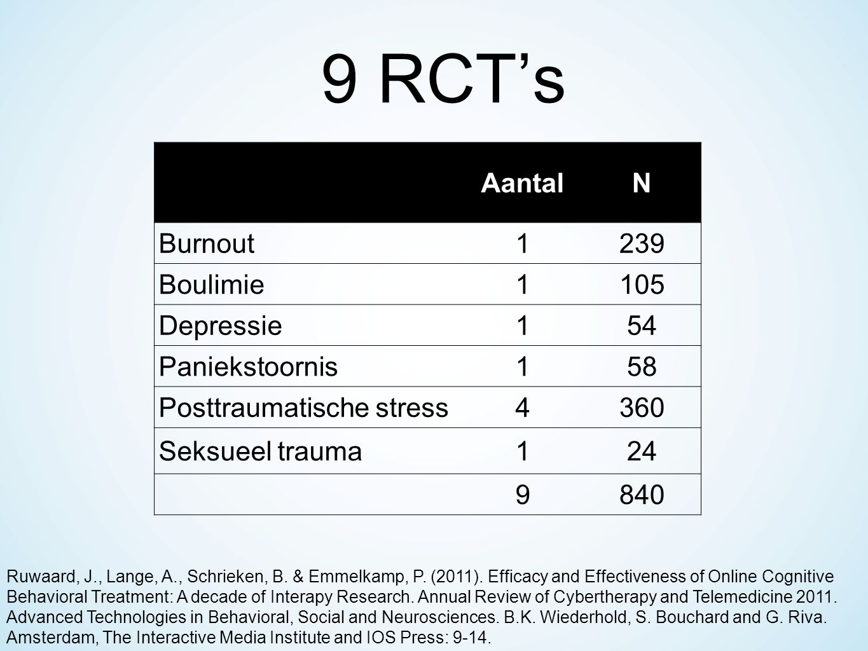 9 RCT's AantalN Burnout1239 Boulimie1105 Depressie154 Paniekstoornis158 Posttraumatische stress4360 Seksueel trauma124 9840 Ruwaard, J., Lange, A., Schrieken, B.