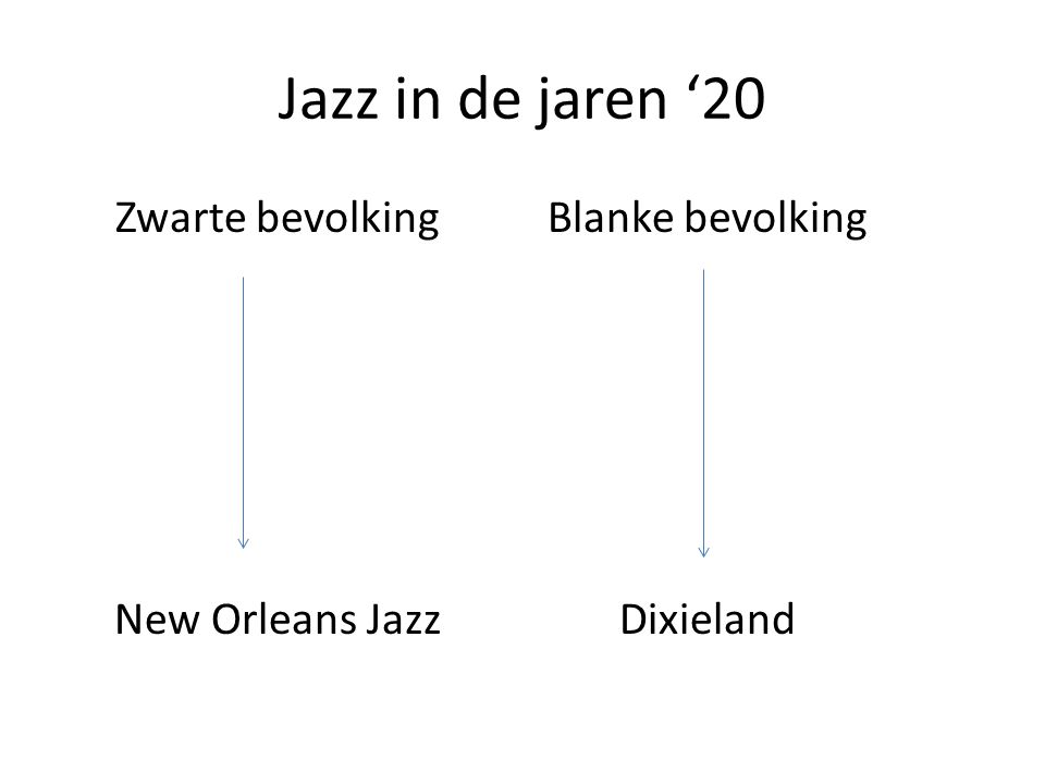 Jazz in de jaren '20 Zwarte bevolking New Orleans Jazz Blanke bevolking Dixieland