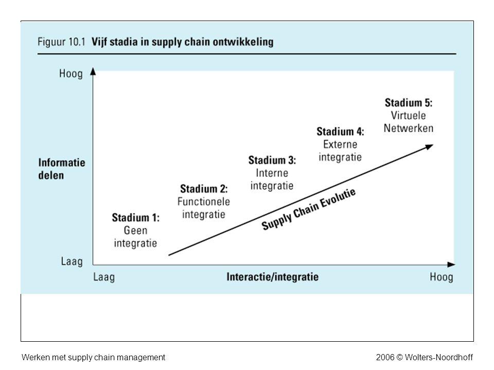 Werken met supply chain management2006 © Wolters-Noordhoff