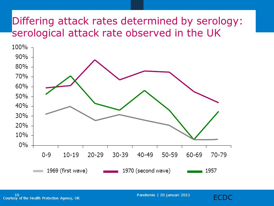 Pandemie | 20 januari 2011 10 Differing attack rates determined by serology: serological attack rate observed in the UK 0% 10% 20% 30% 40% 50% 60% 70%