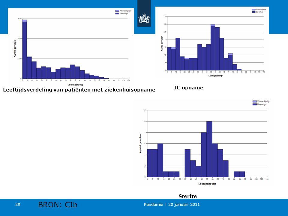 Pandemie | 20 januari 2011 29 Leeftijdsverdeling van patiënten met ziekenhuisopname IC opname Sterfte BRON: CIb
