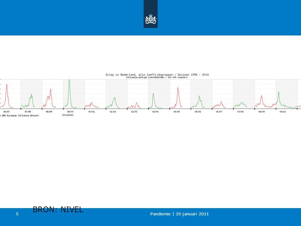 Pandemie | 20 januari 2011 5 BRON: NIVEL
