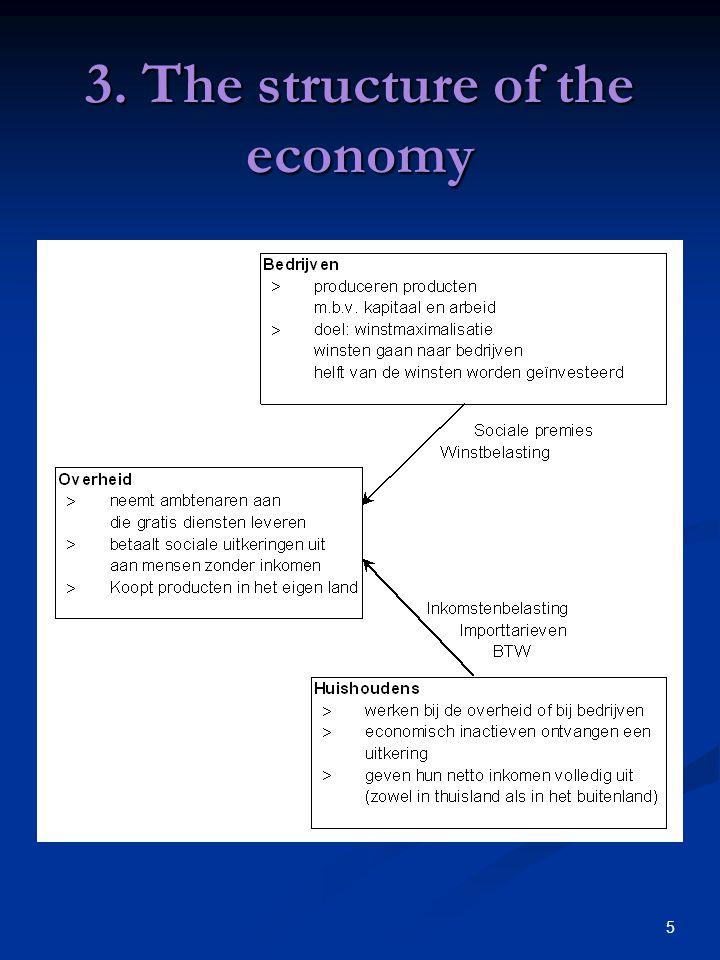 5 3. The structure of the economy
