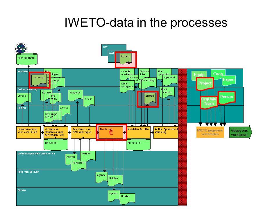 € IWETO gegevens verzamelen Equip Coop Expert Project Gegevens versturen OrgUnit/ Team Person IWETO-data in the processes