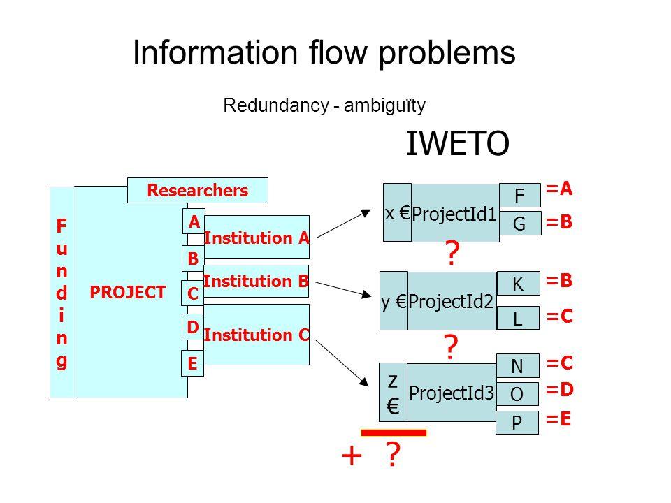 Information flow problems Redundancy - ambiguïty PROJECT FundingFunding Researchers A Institution A B C D E Institution B Institution C ProjectId2 y € F G K L N O ProjectId1 x € ProjectId3 z€z€ P =A =B =C =D =E =C + .