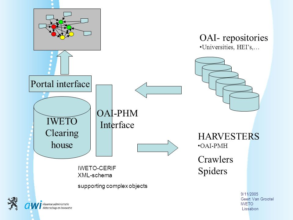 9/11/2005 Geert Van Grootel IWETO Lissabon IWETO Clearing house OAI-PHM Interface IWETO-CERIF XML-schema supporting complex objects HARVESTERS OAI-PMH Crawlers Spiders OAI- repositories Universities, HEI's,… Portal interface