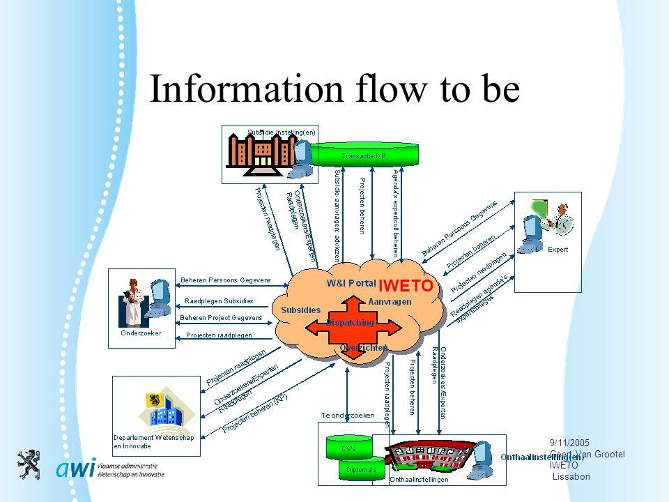 9/11/2005 Geert Van Grootel IWETO Lissabon Information flow to be IWETO