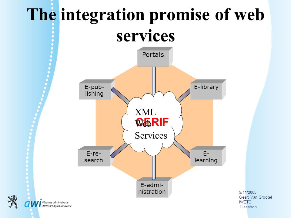 9/11/2005 Geert Van Grootel IWETO Lissabon The integration promise of web services E-pub- lishing E-re- search E-admi- nistration Portals E- learning E-library CERIF XML Web Services