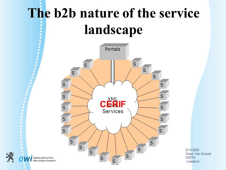 9/11/2005 Geert Van Grootel IWETO Lissabon The b2b nature of the service landscape S S S S S S S S S S S S S S S S S S S S S S S XML Web Services Portals CERIF