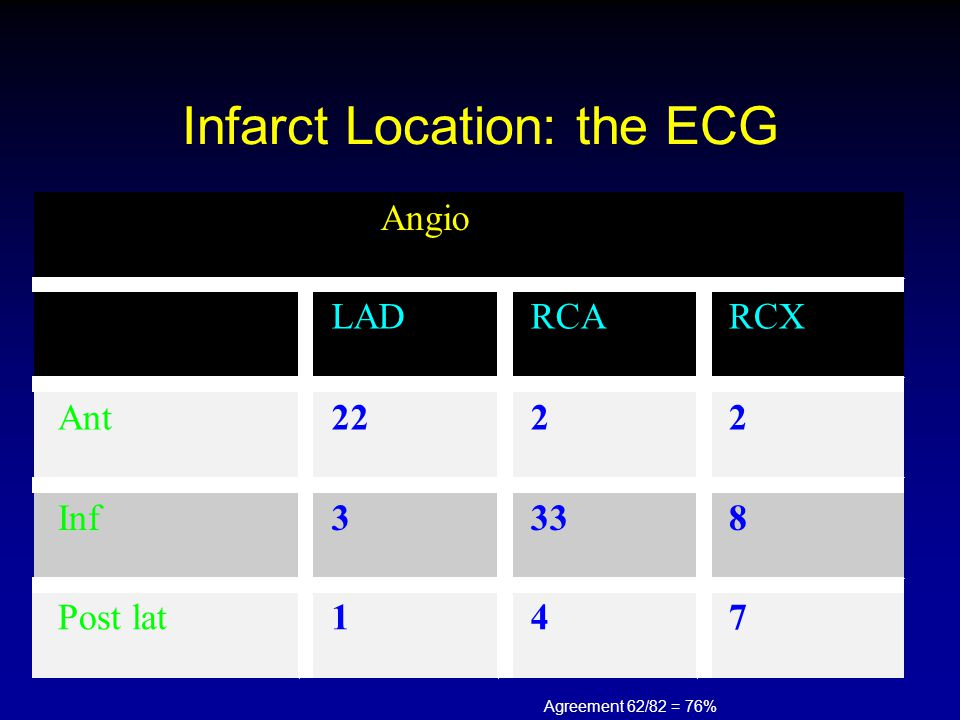 Infarct Location: the ECG Angio LADRCARCX Ant2222 Inf3338 Post lat147 Agreement 62/82 = 76%