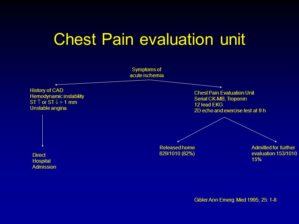 Chest Pain evaluation unit Symptoms of acute ischemia History of CAD Hemodynamic instability ST  or ST  > 1 mm Unstable angina Direct Hospital Admis