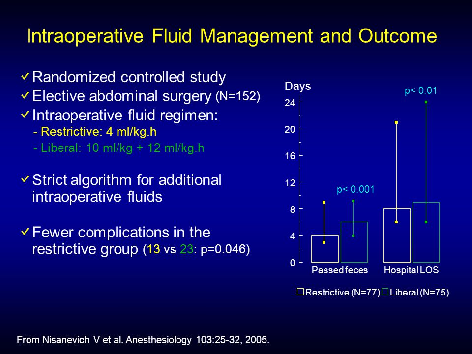 Intraoperative Fluid Management and Outcome Randomized controlled study Elective abdominal surgery (N=152) Intraoperative fluid regimen: - Restrictive: 4 ml/kg.h - Liberal: 10 ml/kg + 12 ml/kg.h Strict algorithm for additional intraoperative fluids Fewer complications in the restrictive group (13vs23: p=0.046) Passed fecesHospital LOS Days Restrictive (N=77)Liberal (N=75) p< p< 0.01 From Nisanevich V et al.