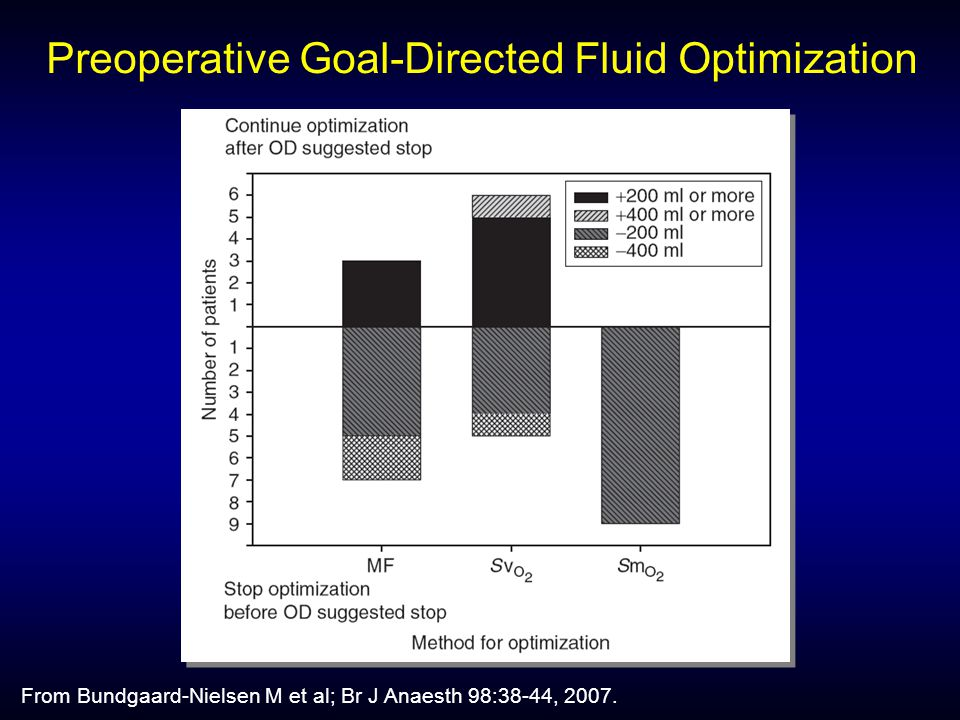 Preoperative Goal-Directed Fluid Optimization From Bundgaard-Nielsen M et al; Br J Anaesth 98:38-44, 2007.