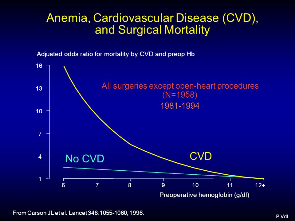 Anemia, Cardiovascular Disease (CVD), and Surgical Mortality Adjusted odds ratio for mortality by CVD and preop Hb Preoperative hemoglobin (g/dl) From Carson JL et al.