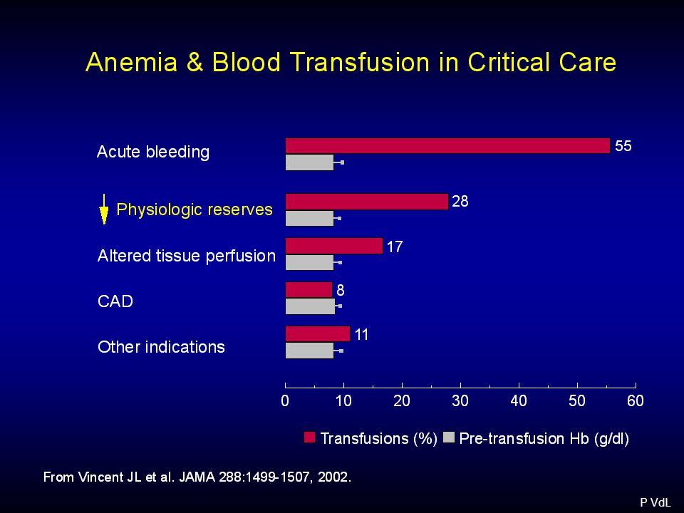 O 2 Extraction Cardiac Output Tissue O 2 Demand P VdL