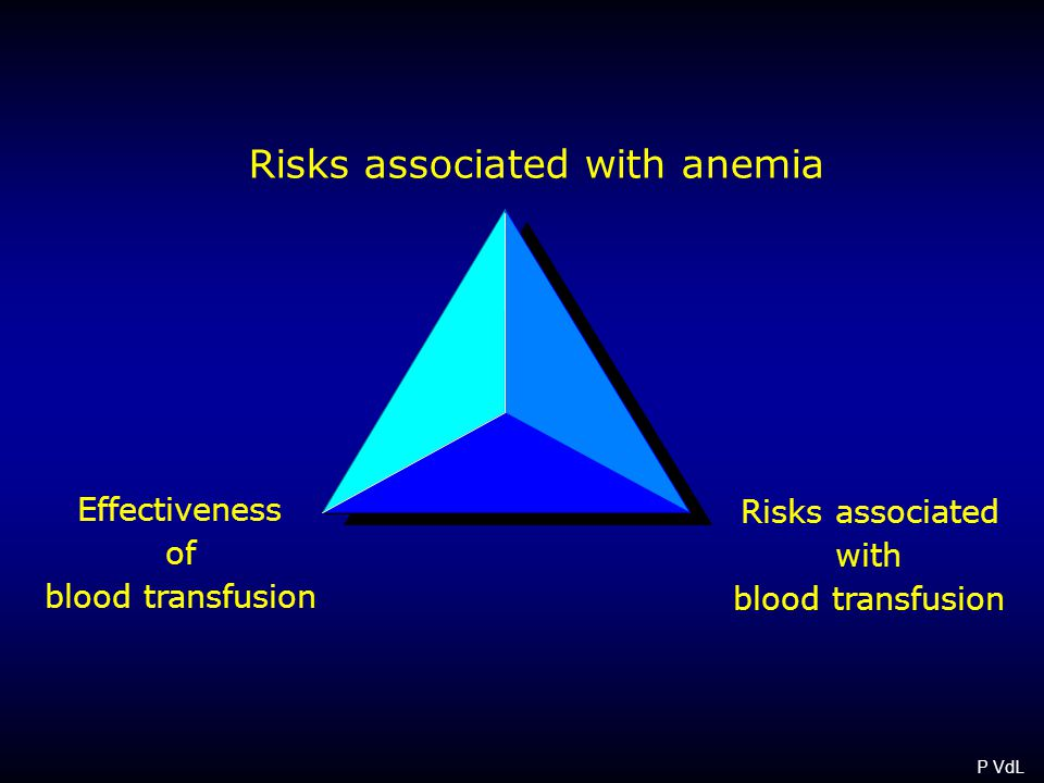 Risks associated with anemia Risks associated with blood transfusion Effectiveness of blood transfusion P VdL