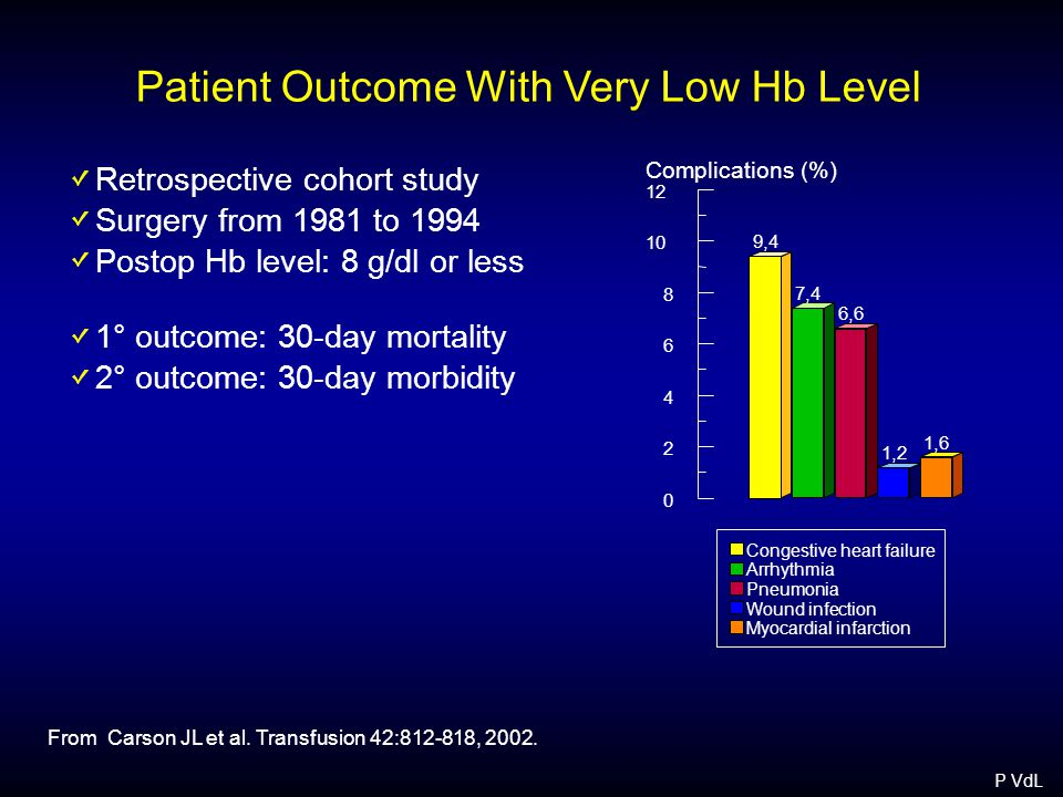 Patient Outcome With Very Low Hb Level Retrospective cohort study Surgery from 1981 to 1994 Postop Hb level: 8 g/dl or less 1° outcome: 30-day mortality 2° outcome: 30-day morbidity From Carson JL et al.