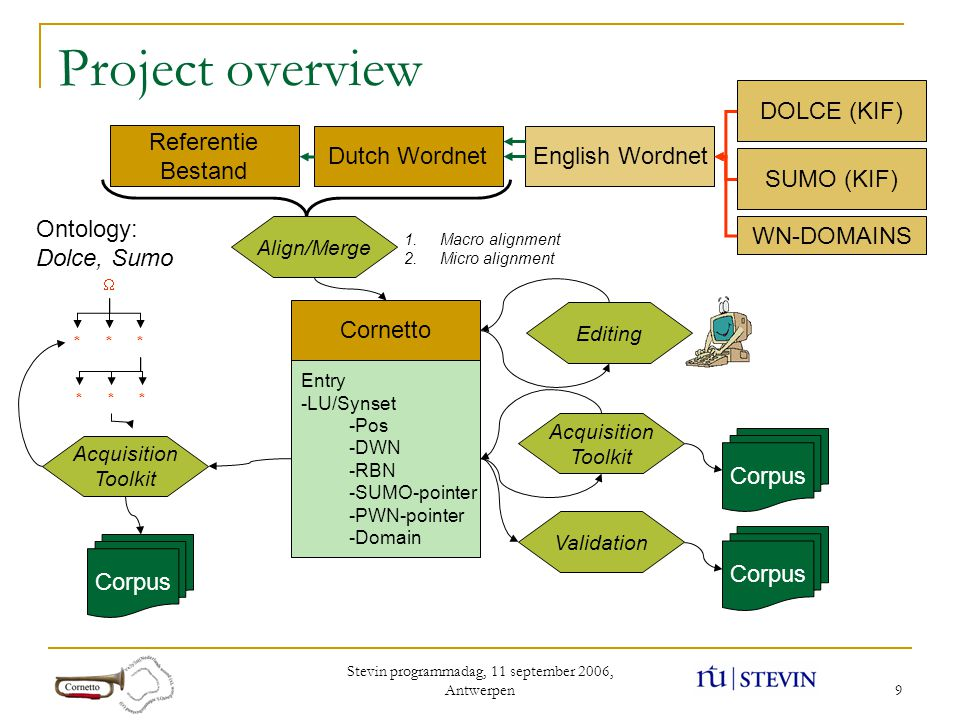 Stevin programmadag, 11 september 2006, Antwerpen 9 Dutch Wordnet Referentie Bestand English Wordnet SUMO (KIF) WN-DOMAINS Align/Merge Cornetto  ***
