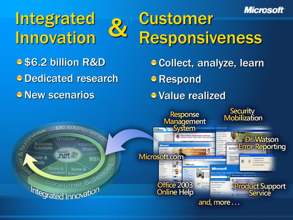 Integrated Innovation $6.2 billion R&D Dedicated research New scenarios Collect, analyze, learn Respond Value realized Customer Responsiveness &