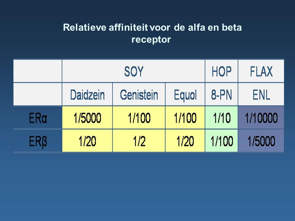 Relatieve affiniteit voor de alfa en beta receptor