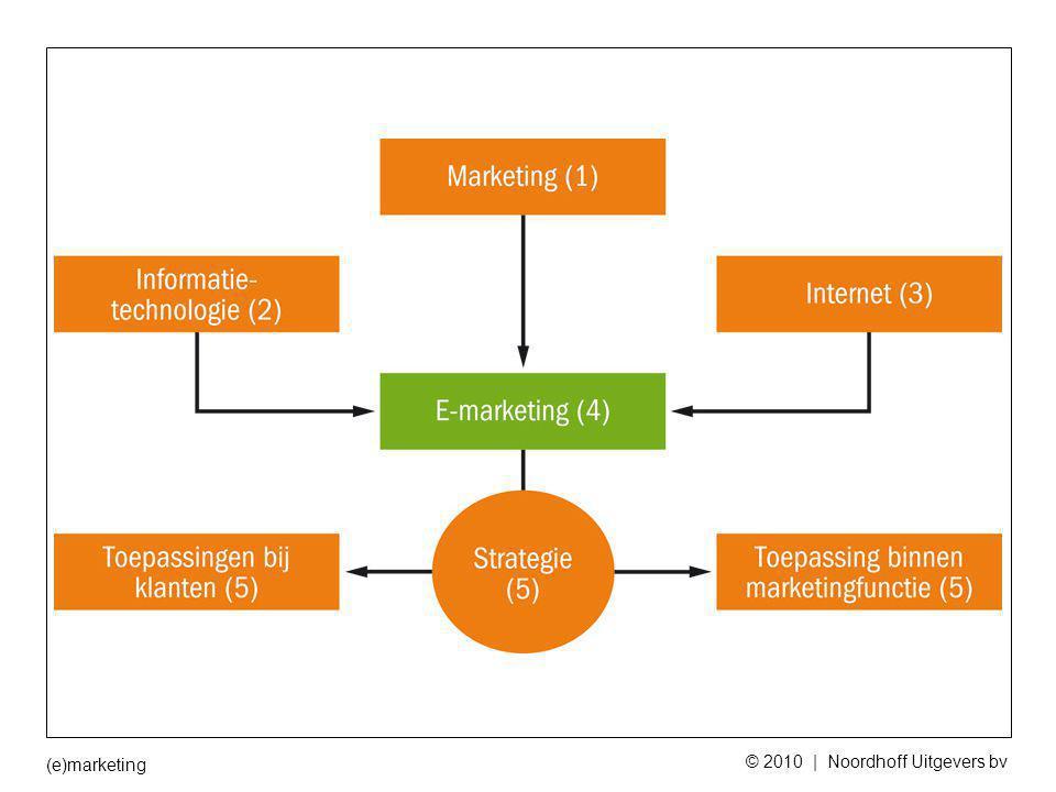 (e)marketing © 2010 | Noordhoff Uitgevers bv