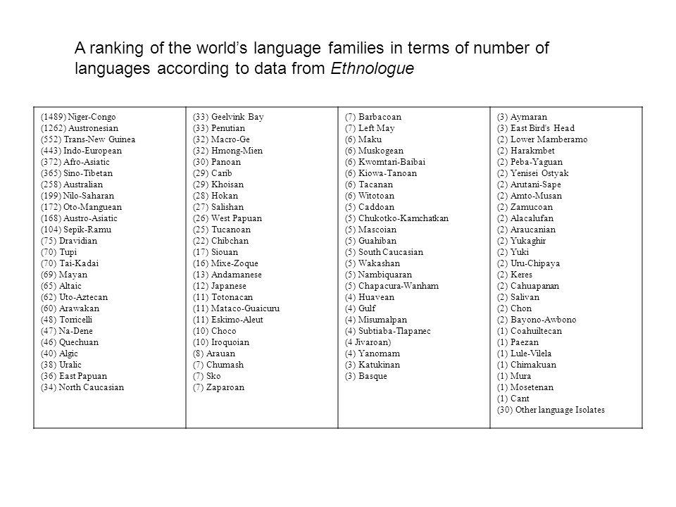 (1489) Niger-Congo (1262) Austronesian (552) Trans-New Guinea (443) Indo-European (372) Afro-Asiatic (365) Sino-Tibetan (258) Australian (199) Nilo-Saharan (172) Oto-Manguean (168) Austro-Asiatic (104) Sepik-Ramu (75) Dravidian (70) Tupi (70) Tai-Kadai (69) Mayan (65) Altaic (62) Uto-Aztecan (60) Arawakan (48) Torricelli (47) Na-Dene (46) Quechuan (40) Algic (38) Uralic (36) East Papuan (34) North Caucasian (33) Geelvink Bay (33) Penutian (32) Macro-Ge (32) Hmong-Mien (30) Panoan (29) Carib (29) Khoisan (28) Hokan (27) Salishan (26) West Papuan (25) Tucanoan (22) Chibchan (17) Siouan (16) Mixe-Zoque (13) Andamanese (12) Japanese (11) Totonacan (11) Mataco-Guaicuru (11) Eskimo-Aleut (10) Choco (10) Iroquoian (8) Arauan (7) Chumash (7) Sko (7) Zaparoan (7) Barbacoan (7) Left May (6) Maku (6) Muskogean (6) Kwomtari-Baibai (6) Kiowa-Tanoan (6) Tacanan (6) Witotoan (5) Caddoan (5) Chukotko-Kamchatkan (5) Mascoian (5) Guahiban (5) South Caucasian (5) Wakashan (5) Nambiquaran (5) Chapacura-Wanham (4) Huavean (4) Gulf (4) Misumalpan (4) Subtiaba-Tlapanec (4 Jivaroan) (4) Yanomam (3) Katukinan (3) Basque (3) Aymaran (3) East Bird s Head (2) Lower Mamberamo (2) Harakmbet (2) Peba-Yaguan (2) Yenisei Ostyak (2) Arutani-Sape (2) Amto-Musan (2) Zamucoan (2) Alacalufan (2) Araucanian (2) Yukaghir (2) Yuki (2) Uru-Chipaya (2) Keres (2) Cahuapanan (2) Salivan (2) Chon (2) Bayono-Awbono (1) Coahuiltecan (1) Paezan (1) Lule-Vilela (1) Chimakuan (1) Mura (1) Mosetenan (1) Cant (30) Other language Isolates A ranking of the world's language families in terms of number of languages according to data from Ethnologue