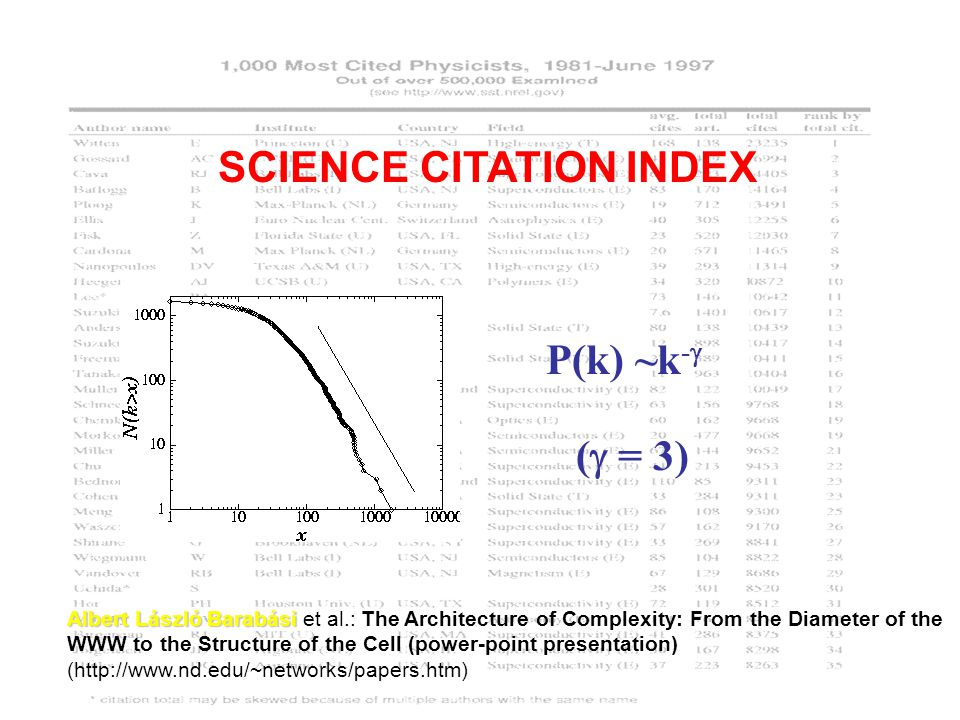 P(k) ~k -  (  = 3) SCIENCE CITATION INDEX Albert László Barabási Albert László Barabási et al.: The Architecture of Complexity: From the Diameter of the WWW to the Structure of the Cell (power-point presentation) (http://www.nd.edu/~networks/papers.htm)