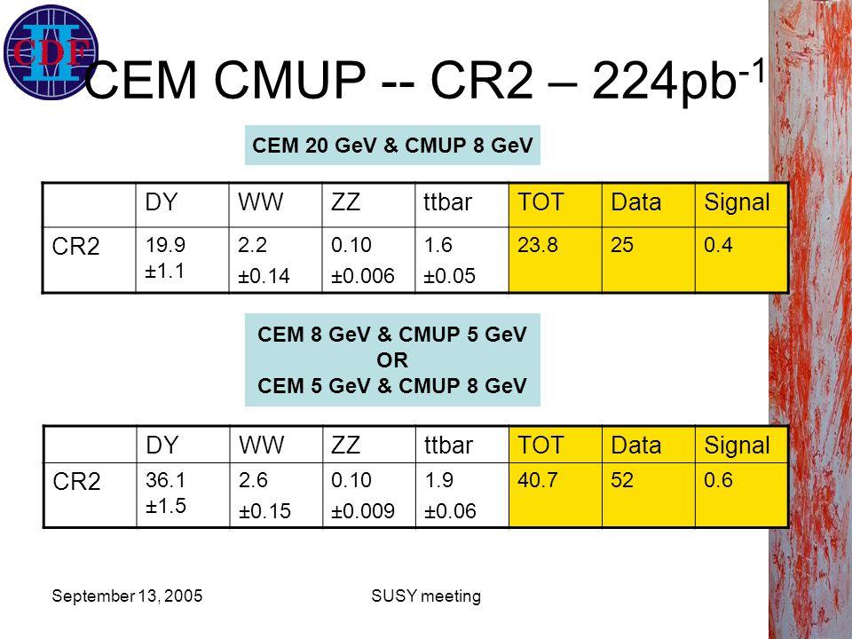 September 13, 2005SUSY meeting CEM CMUP -- CR2 – 224pb -1 DYWWZZttbarTOTDataSignal CR2 19.9 ±1.1 2.2 ±0.14 0.10 ±0.006 1.6 ±0.05 23.8250.4 DYWWZZttbarTOTDataSignal CR2 36.1 ±1.5 2.6 ±0.15 0.10 ±0.009 1.9 ±0.06 40.7520.6 CEM 20 GeV & CMUP 8 GeV CEM 8 GeV & CMUP 5 GeV OR CEM 5 GeV & CMUP 8 GeV
