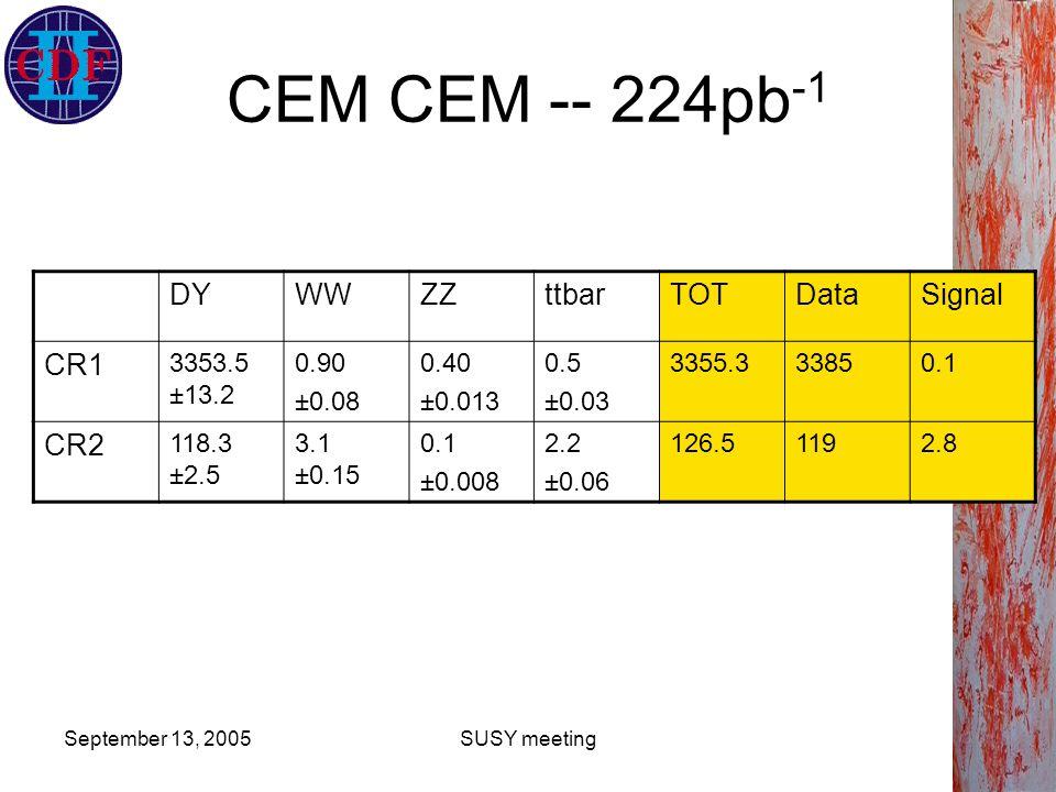 September 13, 2005SUSY meeting CEM CEM -- 224pb -1 DYWWZZttbarTOTDataSignal CR1 3353.5 ±13.2 0.90 ±0.08 0.40 ±0.013 0.5 ±0.03 3355.333850.1 CR2 118.3 ±2.5 3.1 ±0.15 0.1 ±0.008 2.2 ±0.06 126.51192.8