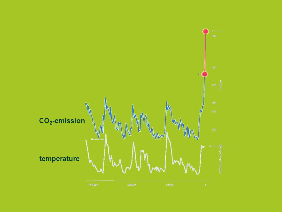 CO 2 -emission temperature