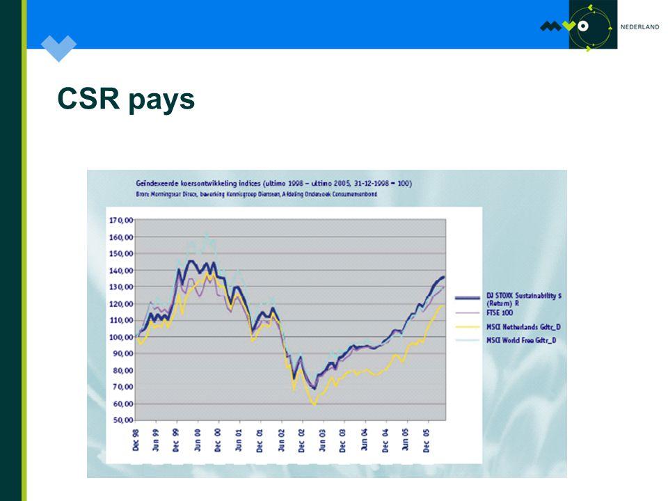 CSR pays