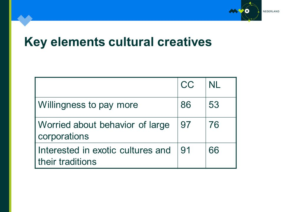 Key elements cultural creatives CCNL Willingness to pay more8653 Worried about behavior of large corporations 9776 Interested in exotic cultures and their traditions 9166