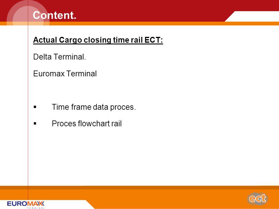 Content. Actual Cargo closing time rail ECT: Delta Terminal.