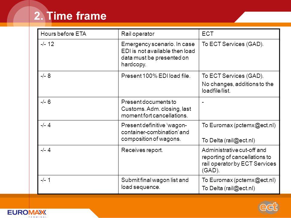 2. Time frame Hours before ETARail operatorECT -/- 12Emergency scenario.