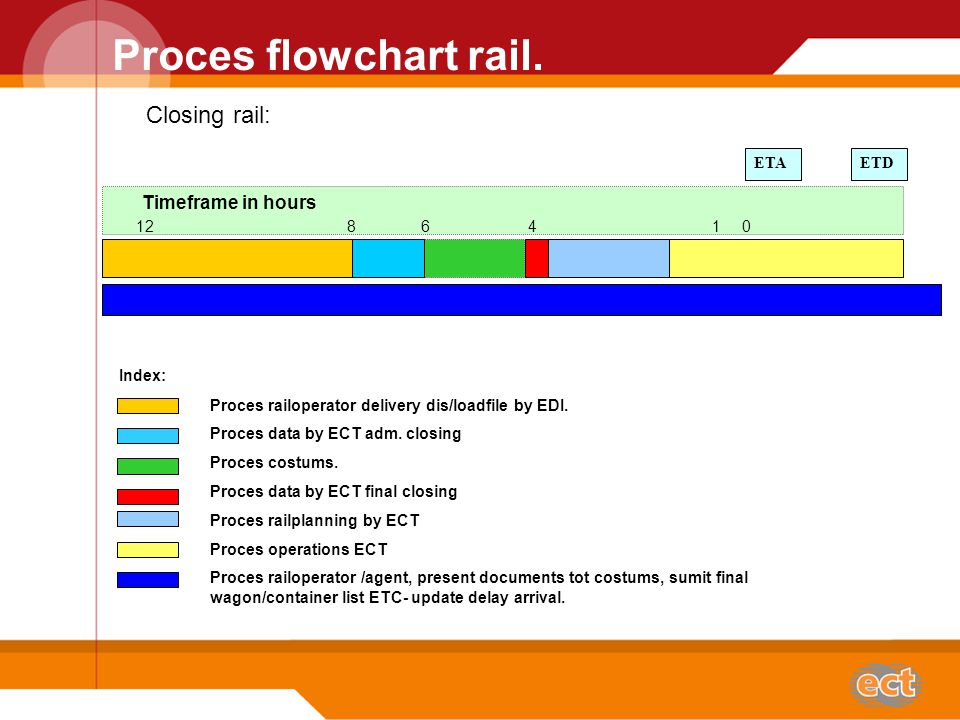Proces flowchart rail. 12 8 6 4 1 0 ETA Timeframe in hours Closing rail: Index: Proces railoperator delivery dis/loadfile by EDI. Proces data by ECT a