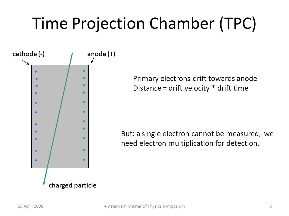 TPC: wire chamber - wires or plates for detection - pads for readout - position resolution ~ 200 µm - timing resolution ~ 25 ns - granularity ~ 2 mm and 1 cm Charged particle 25 April 20084Amsterdam Master of Physics Symposium 1 cm 2 mm